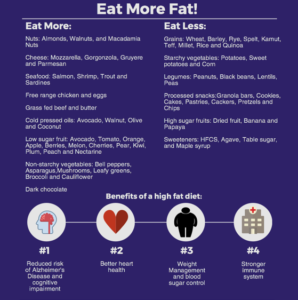 Adding more fat to your diet the healthy way