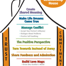 Sound Relationship House Gottman Method