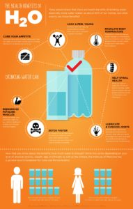 The Health Benefits of H20